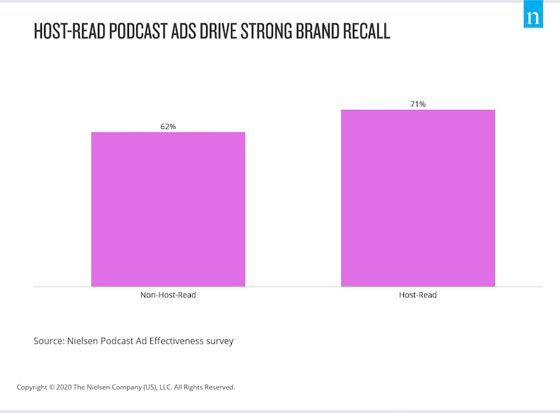 Podcast Ads: Host-Read vs. Sponsor-Read