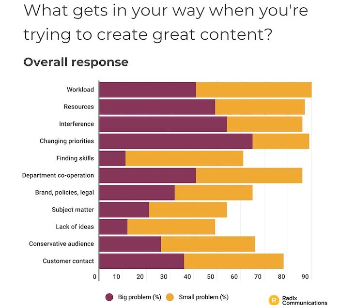 Top Barriers to Creating B2B Content