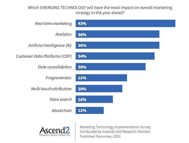 The Most Impactful Emerging Marketing Technologies
