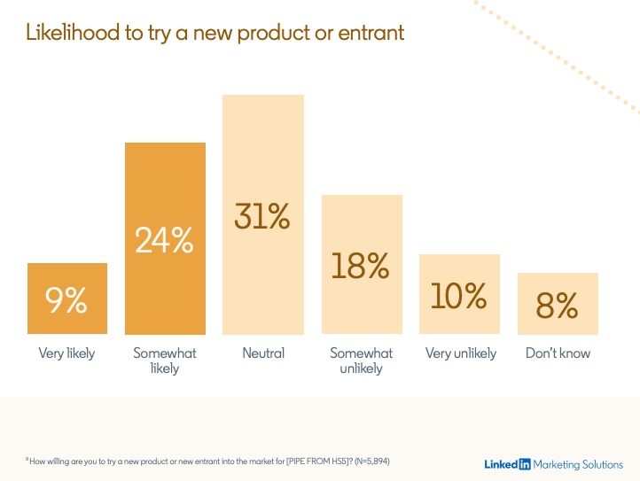 Persuading Buyers: New B2B Tech Vendors and Products