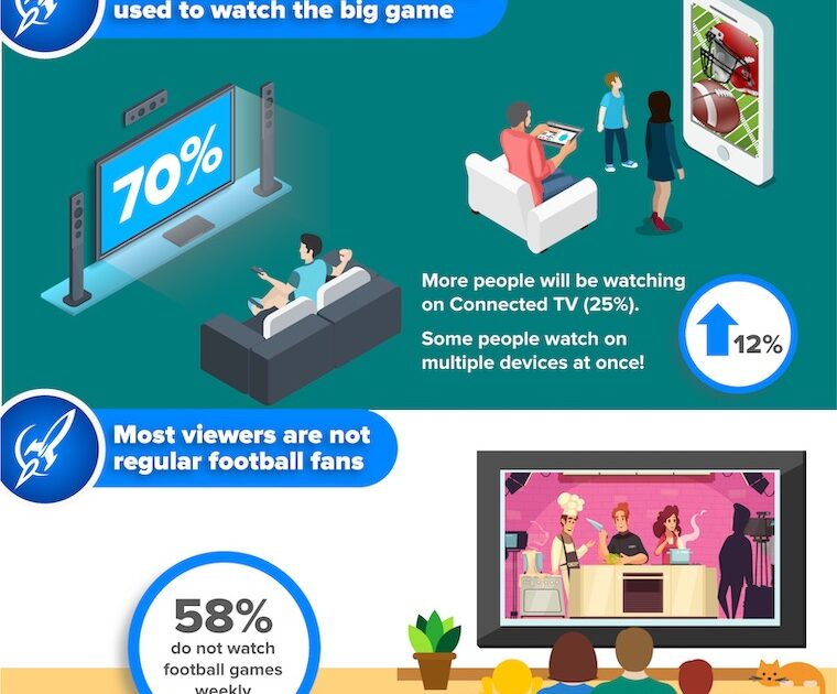9 Super Bowl LV Audience Stats Marketers Should Know