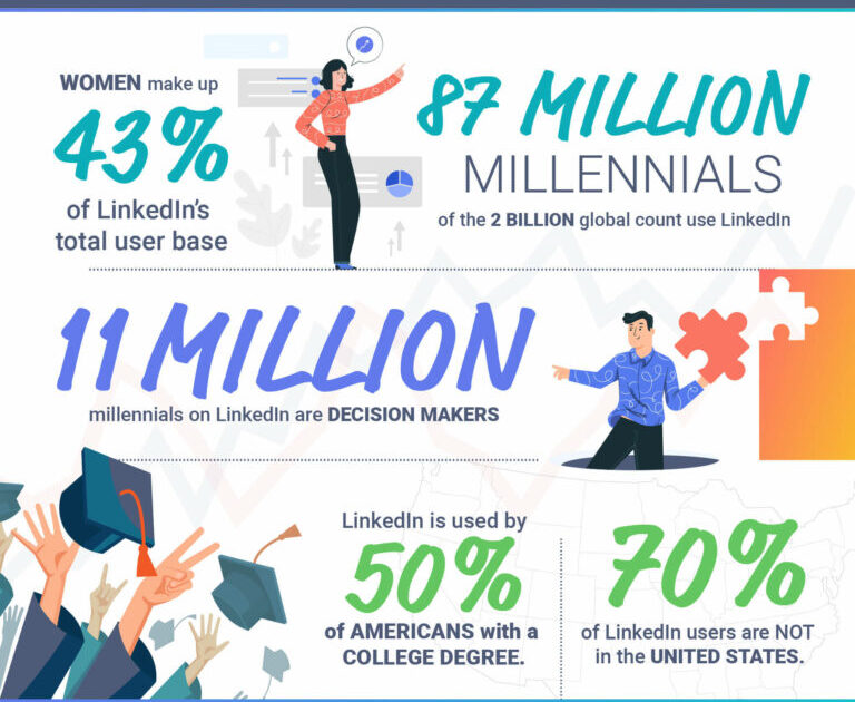What Can LinkedIn Do for B2B Marketers?