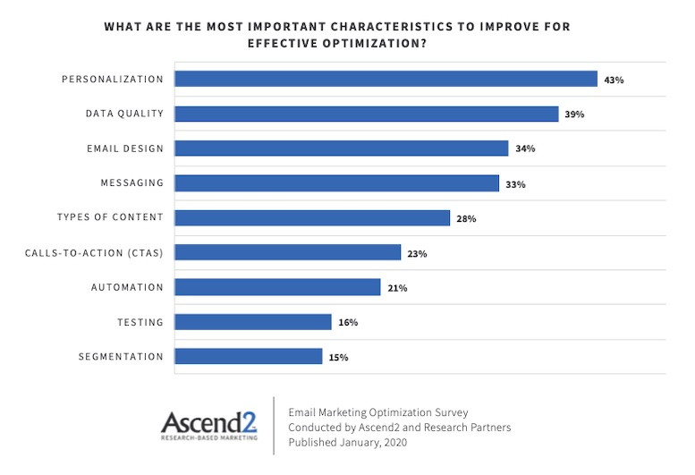 Most Important Email Marketing Optimizations