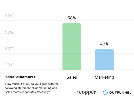 How Effectively Do B2B Marketing and Sales Cooperate?