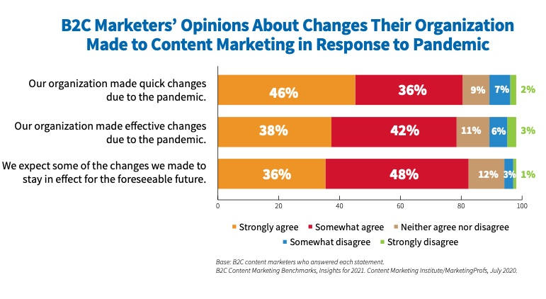 2021 B2C Content Marketing Benchmarks, Budgets, and Trends