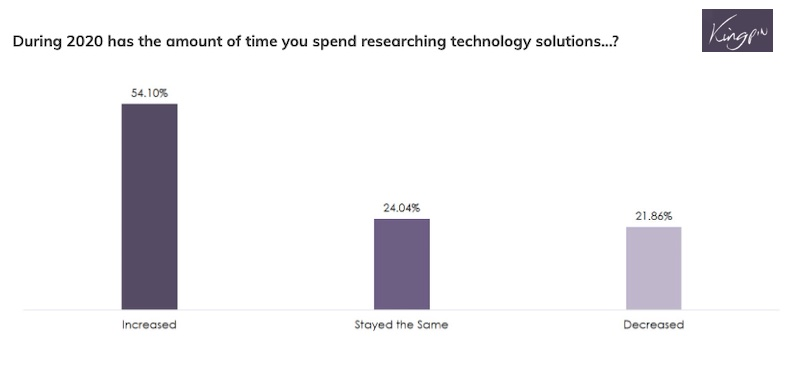 How IT Buyers' Researching Behaviors Have Changed