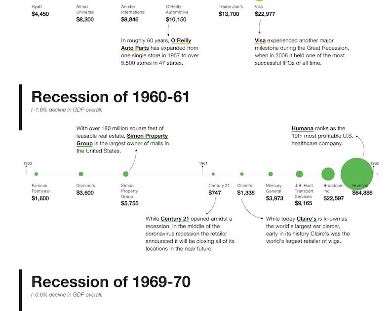 126 successful companies started during a recession