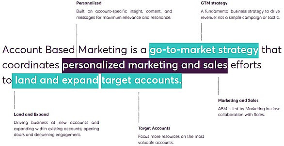 A diagram that explains that Account Based Marketing (ABM) is a strategy that coordinates marketing and sales activities