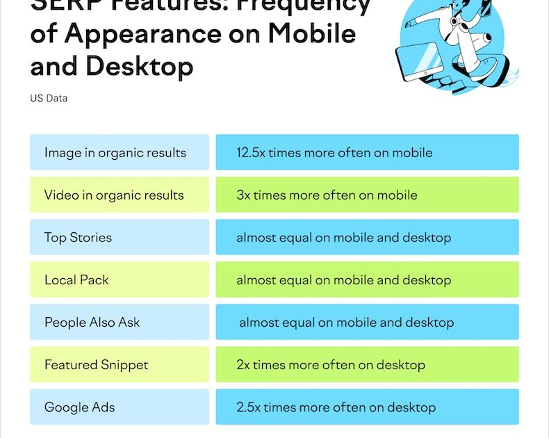 Differences between Results Pages (SERPs) Infographic for Mobile and Desktop Search Engines