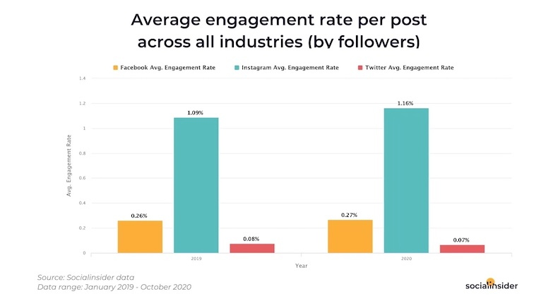 Average cross-industry social media engagement rate for Facebook, Twitter, and Instagram