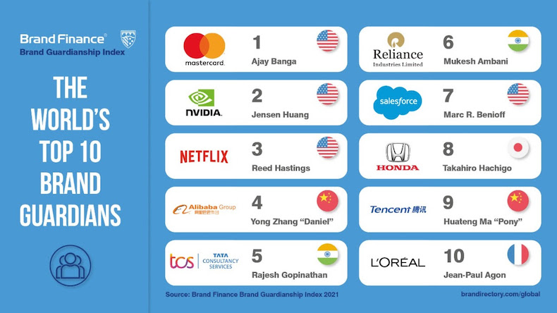 The top ten brand guards worldwide according to brand financing