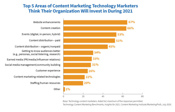 Content Marketing Areas Technology marketers believe their organizations will be investing for 2021
