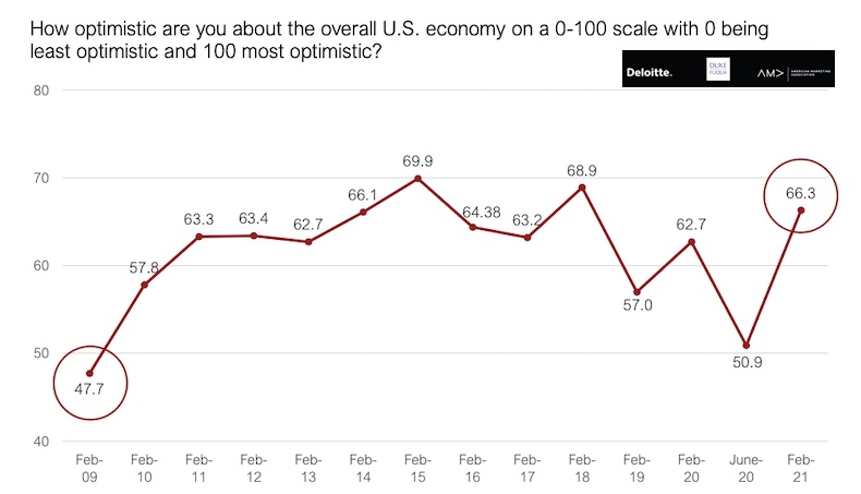 Poll of how optimistic senior marketers are about the US economy