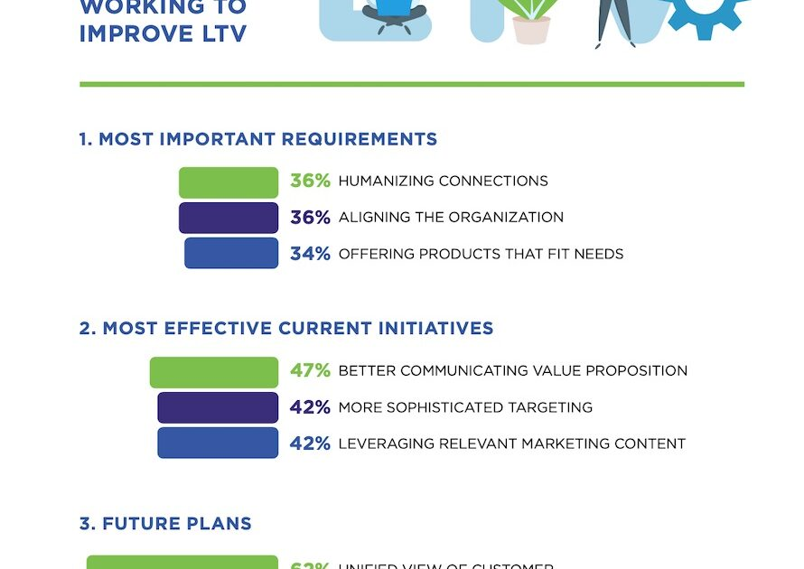 Marketers looking to improve ltv, 2021 research from cmo council and Deloitte