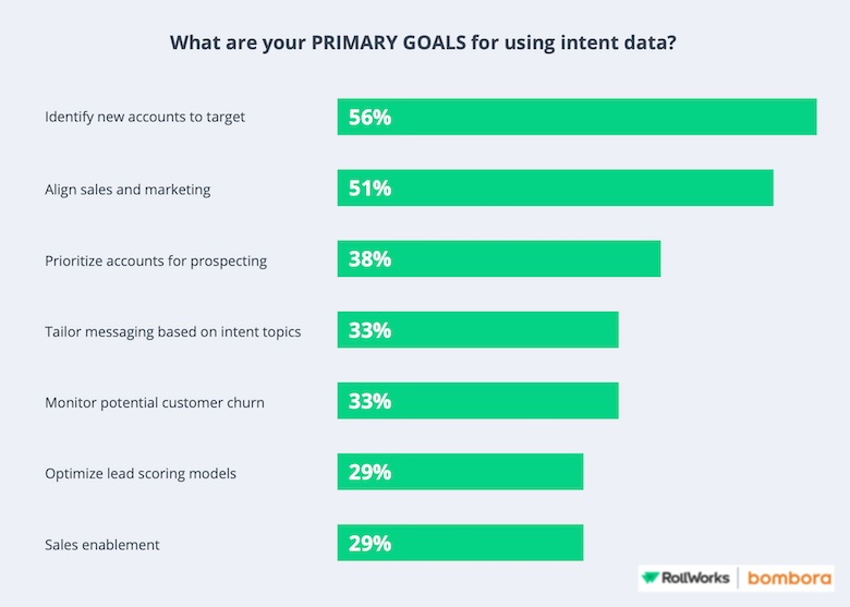 Main Objectives for Using Intention Data in B2B Marketing Survey