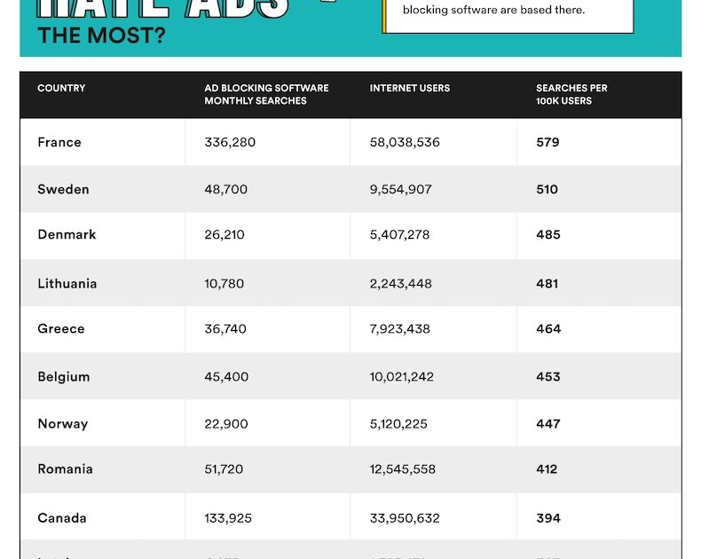 Number of searches for online ad blocking software by country