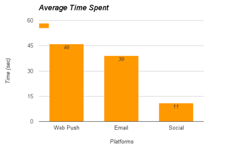 Do Push Notifications impact my On-page SEO?