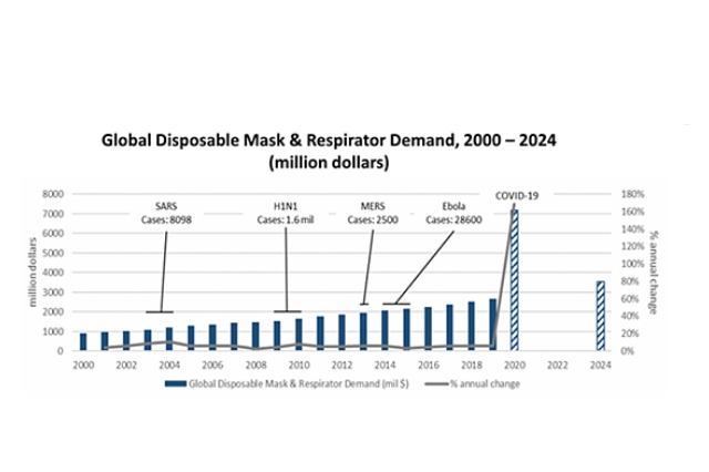 The demand for PPE / mask and disinfectants is exploding