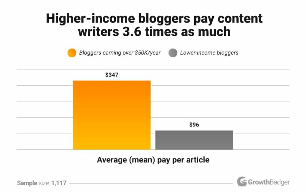 Ultimate Guide For Writing Blogs For Your Small Business