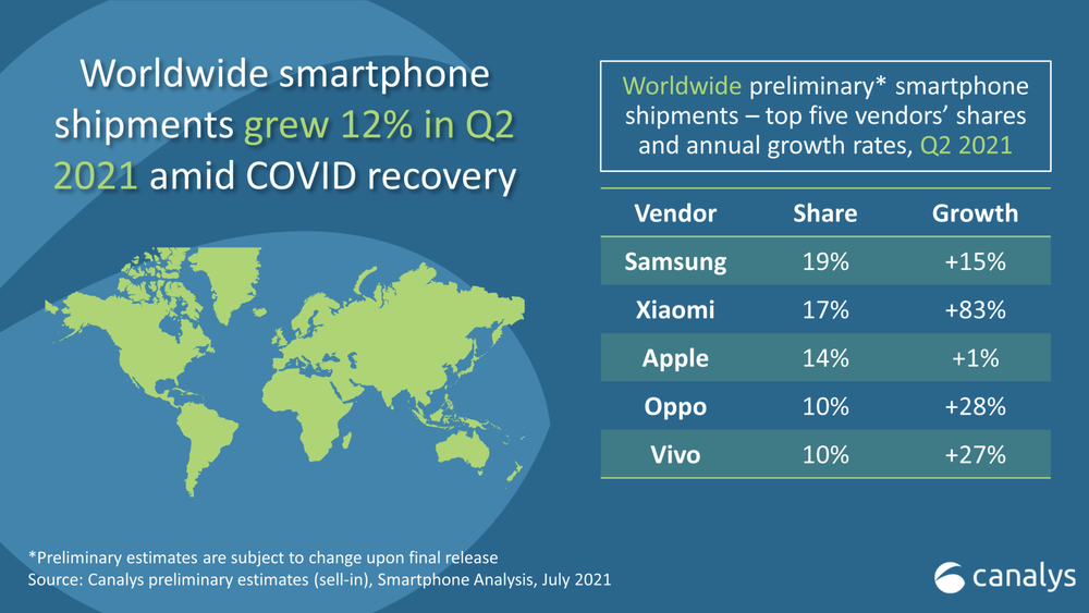 It becomes the second world producer of mobile phones