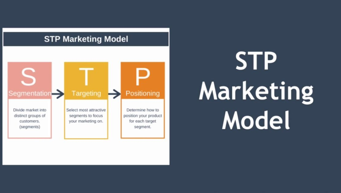 STP Marketing (Segmentation, Targeting, Positioning)
